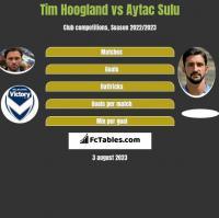 Tim Hoogland vs Aytac Sulu h2h player stats