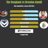 Tim Hoogland vs Brendan Hamill h2h player stats