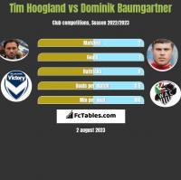 Tim Hoogland vs Dominik Baumgartner h2h player stats