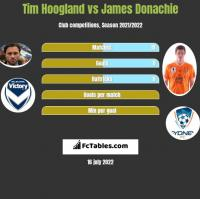 Tim Hoogland vs James Donachie h2h player stats