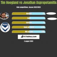 Tim Hoogland vs Jonathan Aspropotamitis h2h player stats