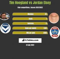 Tim Hoogland vs Jordan Elsey h2h player stats