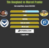 Tim Hoogland vs Marcel Franke h2h player stats