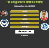 Tim Hoogland vs Mathias Wittek h2h player stats