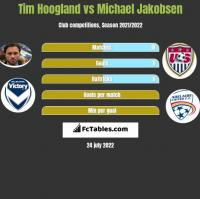 Tim Hoogland vs Michael Jakobsen h2h player stats