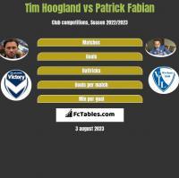 Tim Hoogland vs Patrick Fabian h2h player stats