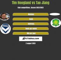 Tim Hoogland vs Tao Jiang h2h player stats