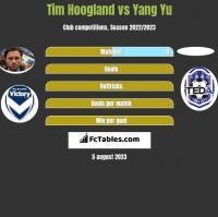 Tim Hoogland vs Yang Yu h2h player stats