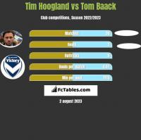 Tim Hoogland vs Tom Baack h2h player stats