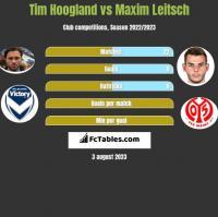 Tim Hoogland vs Maxim Leitsch h2h player stats
