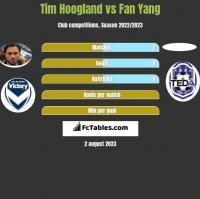 Tim Hoogland vs Fan Yang h2h player stats