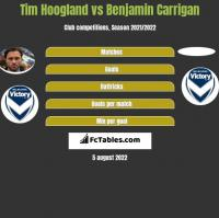 Tim Hoogland vs Benjamin Carrigan h2h player stats