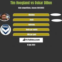 Tim Hoogland vs Oskar Dillon h2h player stats