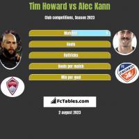 Tim Howard vs Alec Kann h2h player stats