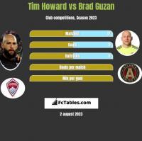 Tim Howard vs Brad Guzan h2h player stats