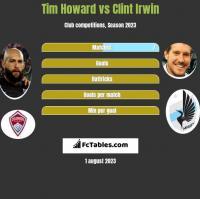 Tim Howard vs Clint Irwin h2h player stats