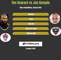 Tim Howard vs Jon Kempin h2h player stats