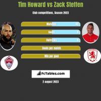 Tim Howard vs Zack Steffen h2h player stats