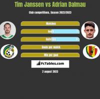Tim Janssen vs Adrian Dalmau h2h player stats