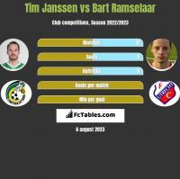 Tim Janssen vs Bart Ramselaar h2h player stats