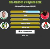 Tim Janssen vs Gyrano Kerk h2h player stats