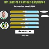 Tim Janssen vs Rasmus Karjalainen h2h player stats