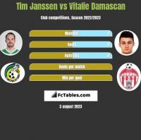 Tim Janssen vs Vitalie Damascan h2h player stats