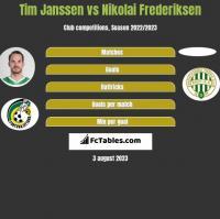 Tim Janssen vs Nikolai Frederiksen h2h player stats