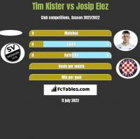 Tim Kister vs Josip Elez h2h player stats