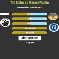 Tim Kister vs Marcel Franke h2h player stats