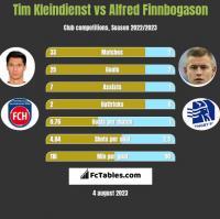 Tim Kleindienst vs Alfred Finnbogason h2h player stats