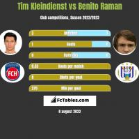Tim Kleindienst vs Benito Raman h2h player stats