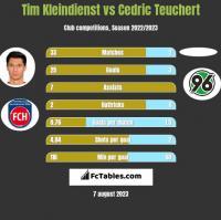 Tim Kleindienst vs Cedric Teuchert h2h player stats
