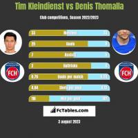 Tim Kleindienst vs Denis Thomalla h2h player stats