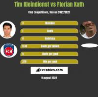 Tim Kleindienst vs Florian Kath h2h player stats