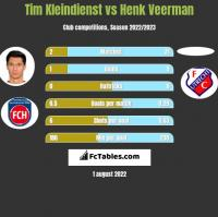 Tim Kleindienst vs Henk Veerman h2h player stats