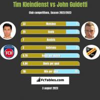Tim Kleindienst vs John Guidetti h2h player stats