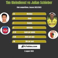 Tim Kleindienst vs Julian Schieber h2h player stats