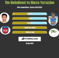 Tim Kleindienst vs Marco Terrazzino h2h player stats