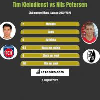 Tim Kleindienst vs Nils Petersen h2h player stats