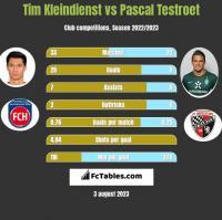 Tim Kleindienst vs Pascal Testroet h2h player stats