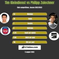Tim Kleindienst vs Philipp Zulechner h2h player stats