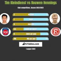 Tim Kleindienst vs Rouwen Hennings h2h player stats