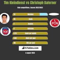 Tim Kleindienst vs Christoph Daferner h2h player stats