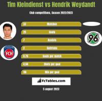 Tim Kleindienst vs Hendrik Weydandt h2h player stats