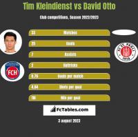 Tim Kleindienst vs David Otto h2h player stats