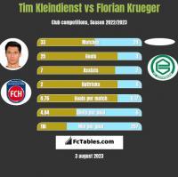 Tim Kleindienst vs Florian Krueger h2h player stats