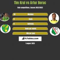 Tim Krul vs Artur Boruc h2h player stats