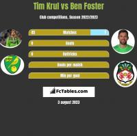 Tim Krul vs Ben Foster h2h player stats