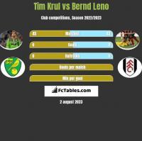 Tim Krul vs Bernd Leno h2h player stats
